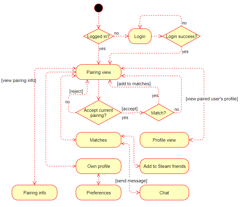 Steam Mate application flow diagram